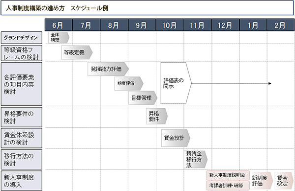 人事制度構築の進め方 スケジュール例