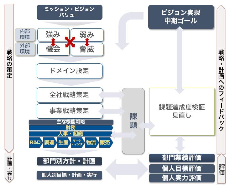 戦略の策定~個人の目標~フィードバック~ゴール(戦略の実現)までのイメージ