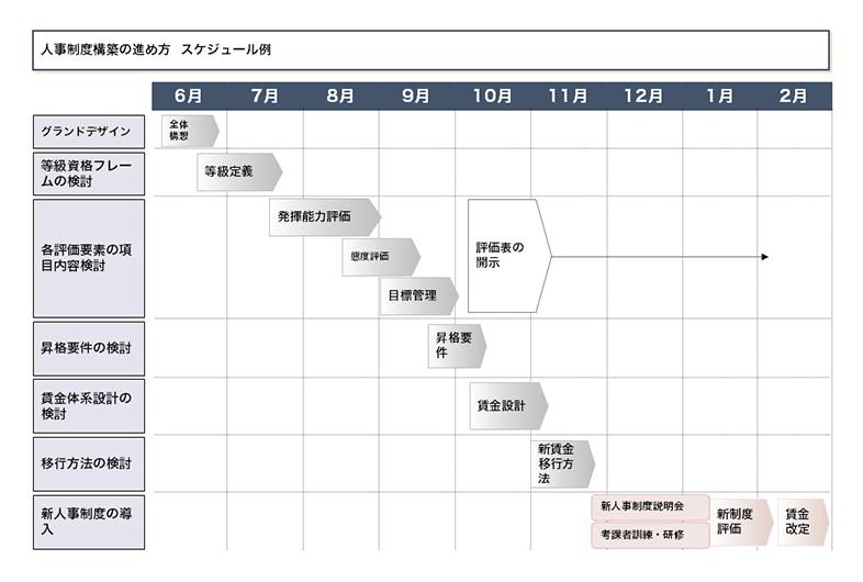 人事評価制度構築スケジュール例